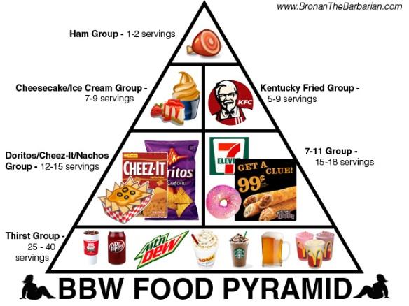 BBW-Food-Pyramid